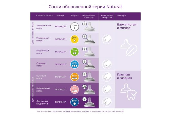 Соска 1 мес + Philips Avent Natural SCF042/27